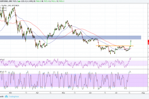 Bitcoin (BTC) Price Analysis: Finally a Bullish Break!