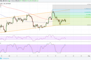 Ethereum (ETH) Price Analysis: Next Upside Targets