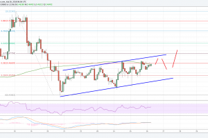 Ripple Price Analysis: XRP/USD Rising Steadily Towards $0.50