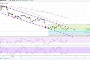 Bitcoin (BTC) Price Analysis: Bears Just Won't Give Up!