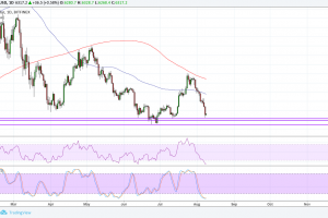 Bitcoin (BTC) Price Analysis: Down to the Last Lines of Defense