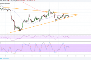 Ethereum (ETH) Price Analysis: On the Lookout for a Breakout