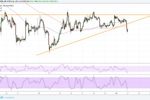 Bitcoin (BTC) Price Analysis: Another Bearish Break!