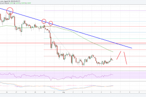 EOS Price Analysis: EOS/USD Facing Significant Resistance