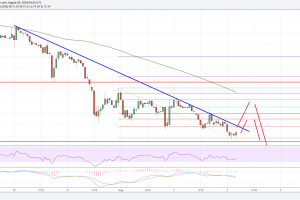 Litecoin Price Analysis: LTC/USD Testing Key Support, Can it Hold?