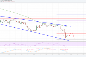 Litecoin Price Analysis: LTC/USD Tested $50, Now What?