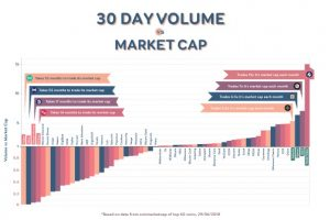 Here Is How Market Liquidity Is A Better Way Of Ranking Cryptocurrencies Than Market Capitalization