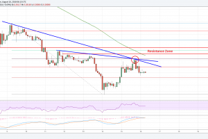 Ripple Price Analysis: XRP/USD Rebound Facing Significant Hurdles
