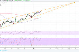 Bitcoin (BTC) Price Analysis: Long-Term Reversal Pattern Almost Complete
