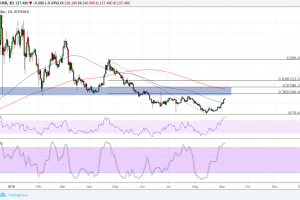 Monero (XMR) Price Analysis: Approaching Area of Interest