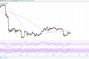 Bitcoin (BTC) Price Analysis: Short-Term Reversal Pattern Forming?