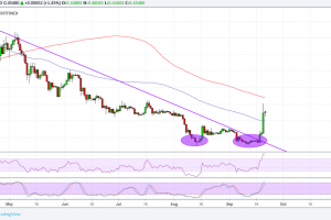 Ripple (XRP) Price Analysis: Gaining More Bullish Momentum