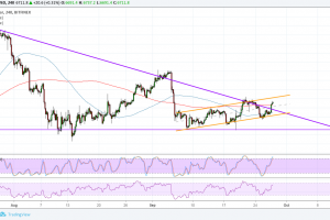 Bitcoin (BTC) Price Analysis: Finally a Triangle Breakout!