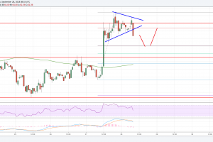 Litecoin Price Analysis: LTC/USD Dips Remain Well Supported