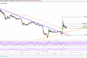 Ripple (XRP) Price Analysis: Bulls Push for Reversal, Quick Pullback Happening