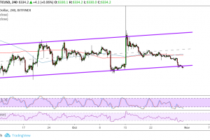 Bitcoin (BTC) Price Analysis: Time to Buy on Dips Again?