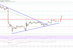 EOS Price Analysis: EOS/USD Buyers are Back!