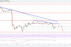 Litecoin Price Analysis: LTC/USD Remains At Risk Below $52