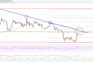 Litecoin Price Analysis: LTC/USD Holding Key Support