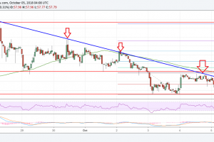 Litecoin Price Analysis: LTC/USD Likely To Break Downtrend Resistance