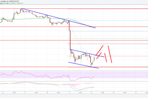 Litecoin Price Analysis: LTC/USD Bearish Continuation Likely