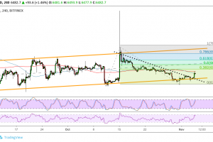 Bitcoin (BTC) Price Analysis: More Bullish Confirmation