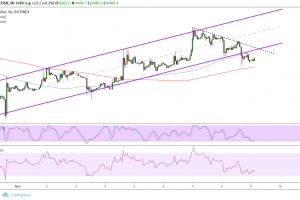 Bitcoin (BTC) Price Analysis: Short-Term Channel Breakout, Pullback Next?