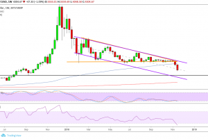 Bitcoin (BTC) Price Analysis: Sellers Aiming for $3,100?