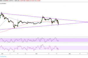 Ripple (XRP) Price Analysis: Triangle Breakdown Looming?