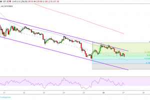Ethereum (ETC) Price Analysis: Downtrend Continuation Happening