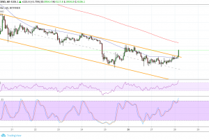 Bitcoin (BTC) Price Analysis: Bulls Are Back in the Game!