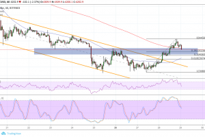 Bitcoin (BTC) Price Analysis: More Buyers Waiting For This Retest