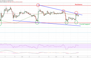 Ripple Price Analysis: XRP/USD Could Keep Rising