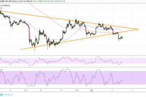 Bitcoin (BTC) Price Analysis: Another Triangle Breakout!