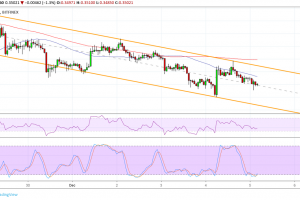 Ripple (XRP) Price Analysis: New Trend Channel Forming