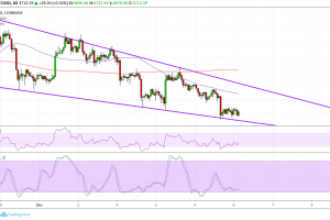 Bitcoin (BTC) Price Analysis: Short-Term Falling Wedge Pattern