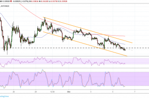 Ripple (XRP) Price Analysis: Channel Support at Major Floor