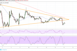 Ethereum (ETH) Price Analysis: Downside Triangle Breakout
