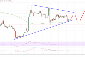 Litecoin (LTC) Price Analysis: Primed For More Gains