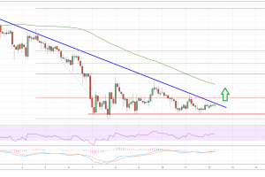 Ripple (XRP) Price Analysis: Bullish Above $0.3030, Targets $0.3400